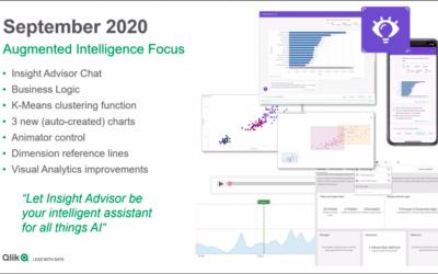 Toamna aduce noi opțiuni de inteligență augmentată în Qlik