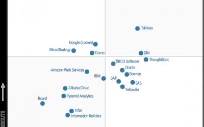 Qlik, lider de piață și în 2021 în Gartner Magic Quadrant for Analytics and BI Platforms